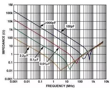 運算放大器的PCB電路設計