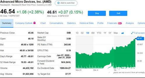 AMD股价再创收盘新高市值 一年涨幅接近200%