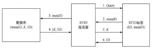 RFID電子標簽有哪一些安全的問題存在