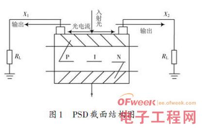 基于Atmega16单片机的PSD输出信号数字采集北京快三彩神app下载设计