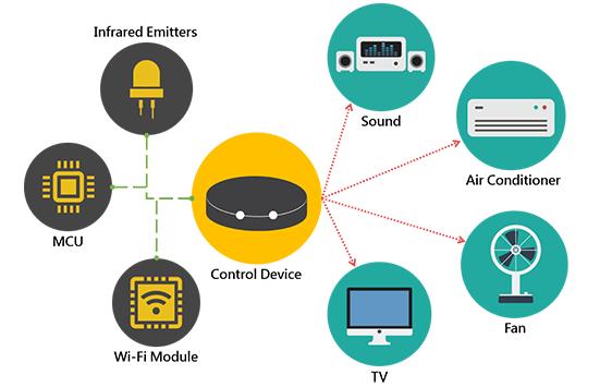 物聯網技術怎樣加速智能家居的發展
