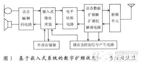 以嵌入式系統為基礎的數字擴頻收發信機硬件設計流程概述
