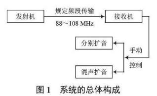 如何设计无线音频收发扩音系统