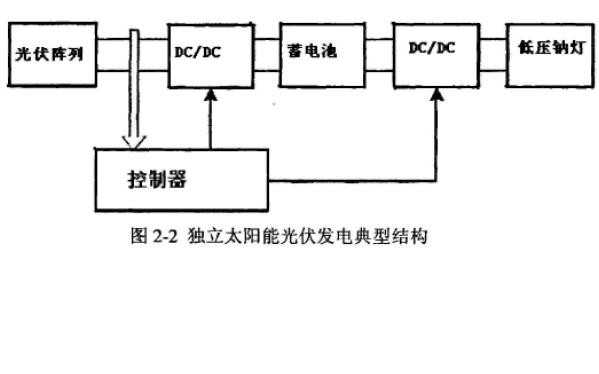 如何設計獨立太陽能光伏路燈系統中的MPPT控制器
