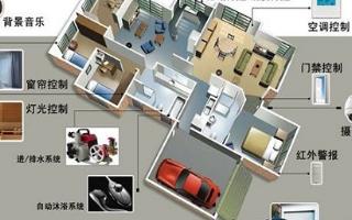 智能家居系统中众多子系统的应用