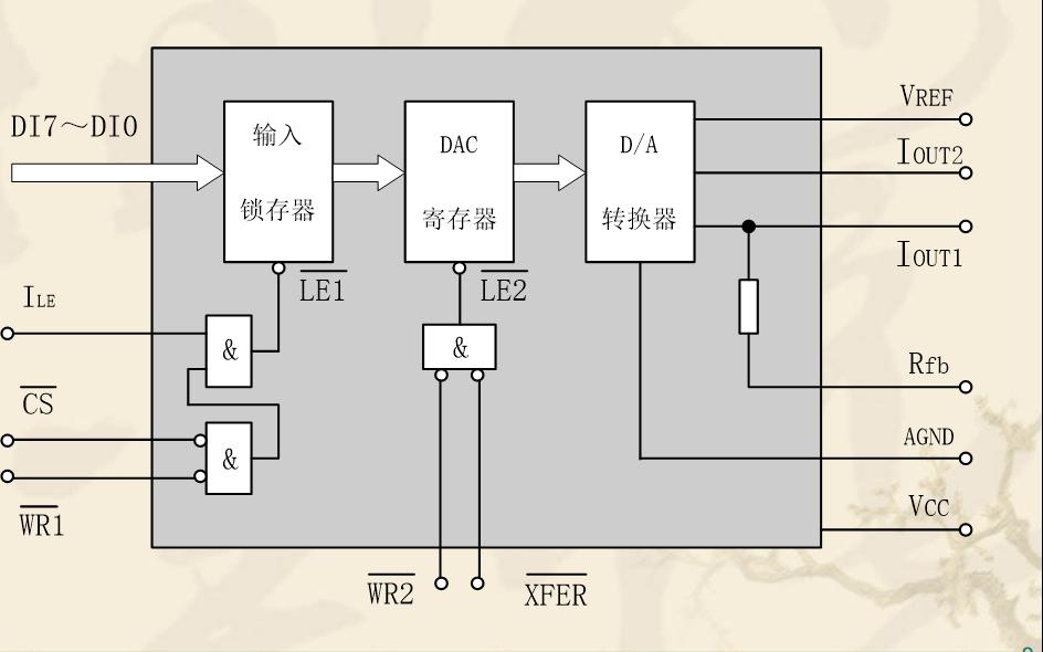 ADC和DAC转换器和单片机接口的详细资料介绍