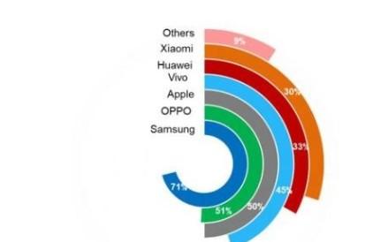 明年配備AMOLED面板的智能手機銷量會超6億部