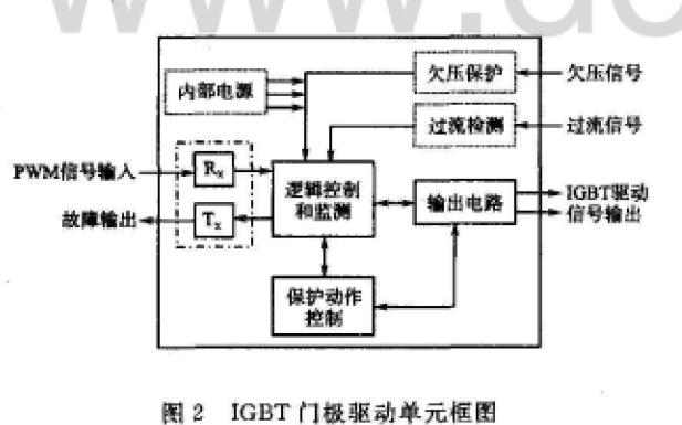 IGBT驱动保护电路的分类与发展趋势及保护电路的分析与研究