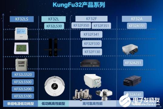 首款基于KungFu內核架構的32位MCU 提高...