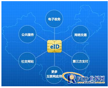 eID及RFID两者有什么区别