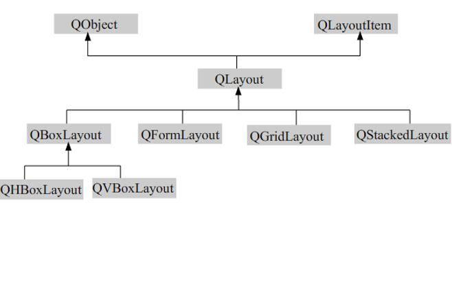 Qt Creator的布局管理快速入门教程免费下载