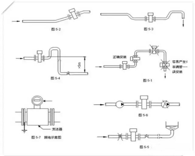 電磁流量計的安裝要點與安裝注意事項