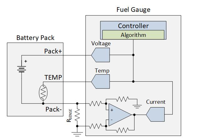 电流和磁传感器对TWS设计的重要性分析