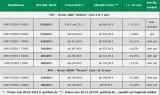 AMD 7nm锐龙3000价格下滑,现在抢锐龙9...