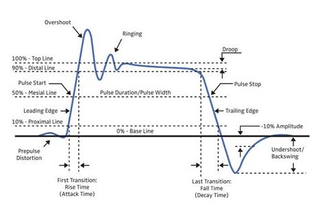 基于Boonton功率表的脉冲射频部件及系统的详细分析