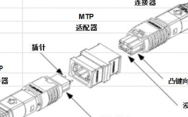 关于MTP连接器技术优点的分析