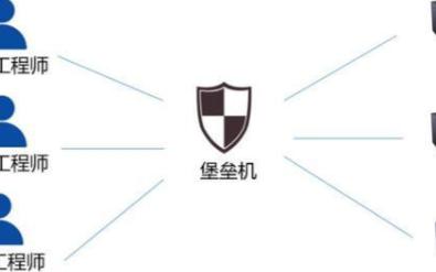 堡垒机安全设备为网络安全保驾护航