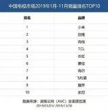 下载彩票app送38彩金2019TOP10榜单:小米第一,创维第二