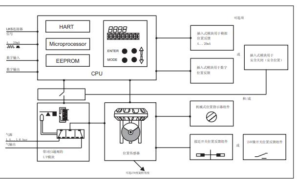 6000系列多彈簧薄膜執行機構和智能閥門定位器的詳細資料說明