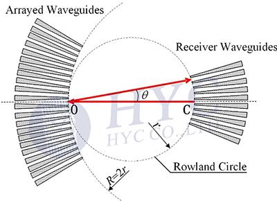 陣列波導光柵(AWG)的工作原理
