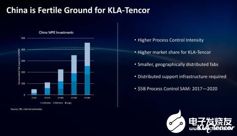 中国DRAM厂商的王者梦 既要拥抱主流架构又得创新技术探索