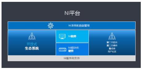 5G引領半導體市場新浪潮,NI軟件定義的平臺為測試保駕護航
