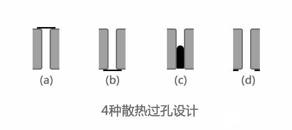 PCB的热焊盘与散热过孔4种设计形式介绍