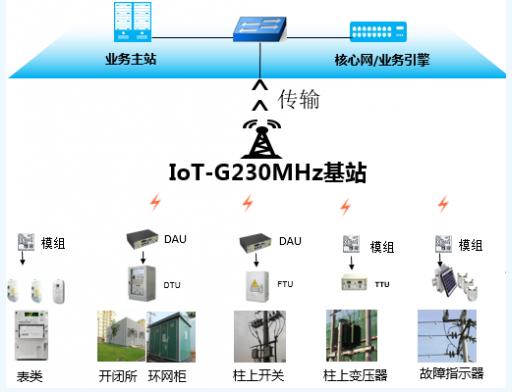 云南电网启动了首无需申请即送68元彩金个230MHz无线物联专�网建设项目