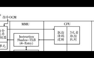 基于SoPC的嵌入式系統設計方法闡述
