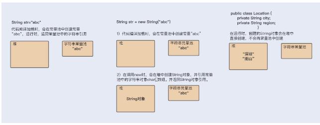 Jvm字符串性能怎样优化
