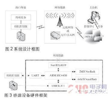 基于嵌入式系統的電子警察終端設備設計概述