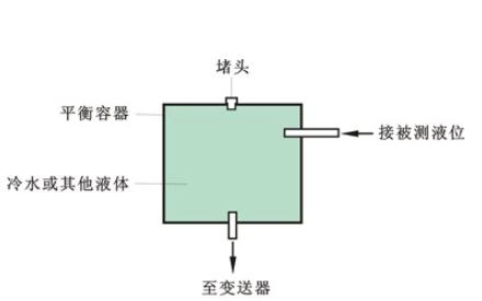简易多功能液体容器的设计竞赛试题免费下载