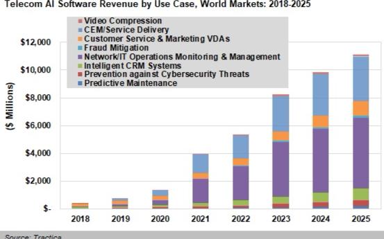 AI驱动已成为电信行业的成熟之年,未来五年内服务提供商将支出112亿美元