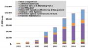 AI驅動已成為電信行業的成熟之年,未來五年內服務提供商將支出112億美元