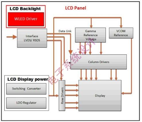 白光LED驅動在LCD背光上的應用解析