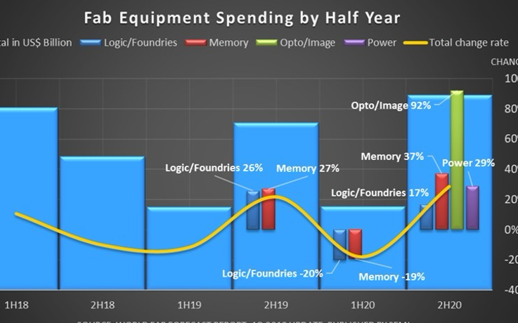 臺積電、英特爾領軍 今年晶圓廠設備支出上修至566億美元