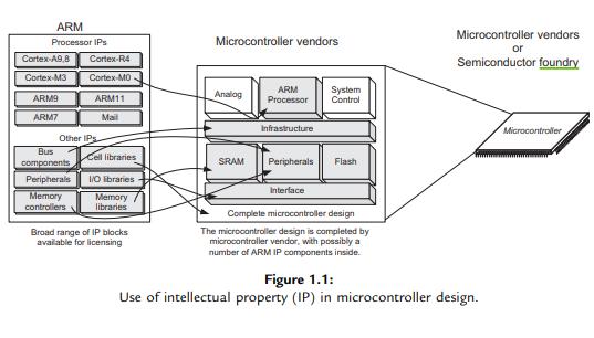 ARM Cortex-M0的权威指南英文版免费下载