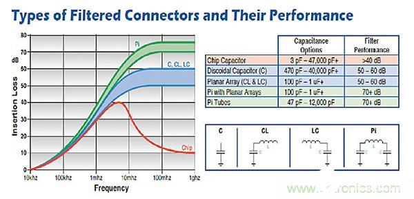 如何抑制连接器的EMI和RF噪声干扰