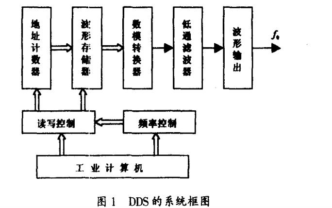 怎么樣才能使用DDS技術合成任意波形的方法