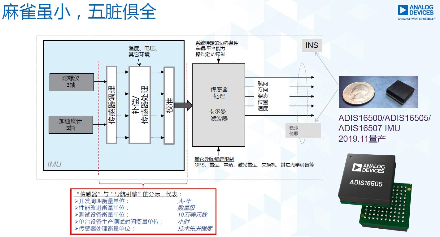 图5:ADI IMU内部功能框图。