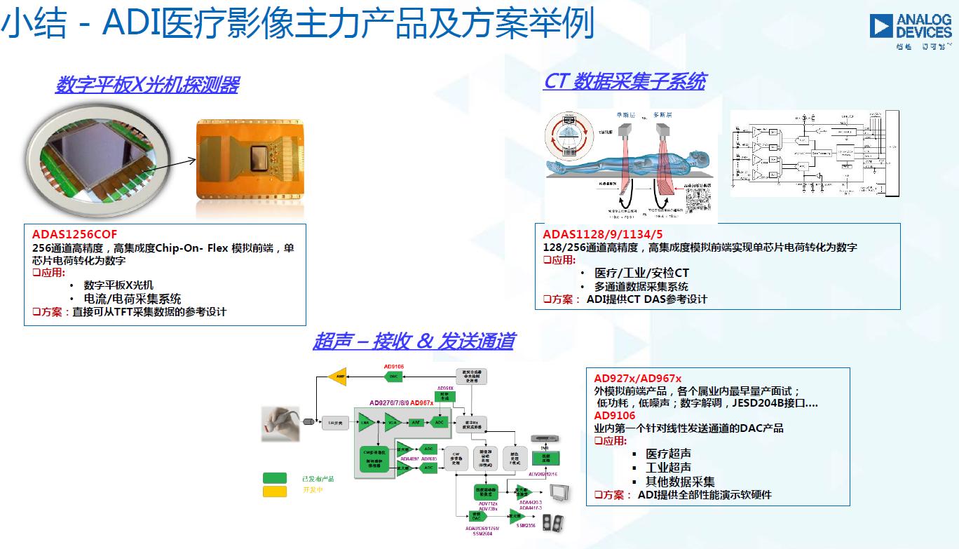 图12:ADI医疗影像主力产品及方案举例。