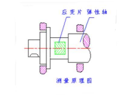 力矩�传感器工作原理_力矩传感器的优点