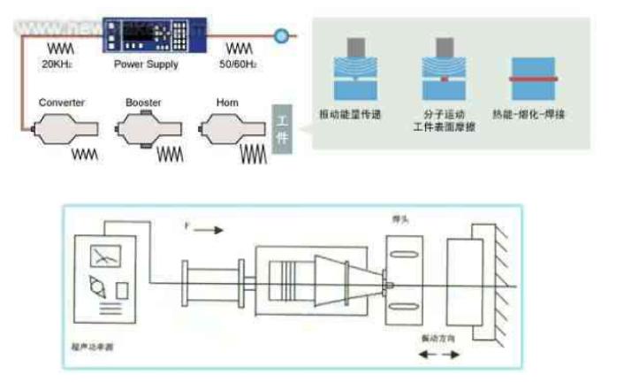 超声波塑料焊接机的原理是什么?有什么样的理论