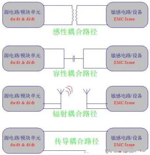 開關電源的EMC問題分析與設計方案