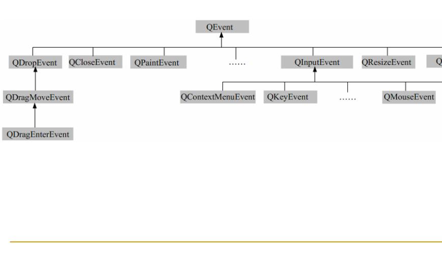 Qt Creator入门教程之事件系统的详细资料说明