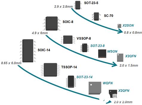TI丰富的产品组合为运算放大器设计提供选择