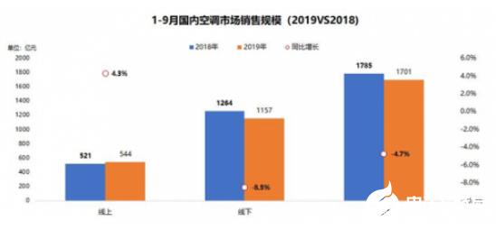 2019年空調行業步入下行區間 但高端中海爾優勢明顯