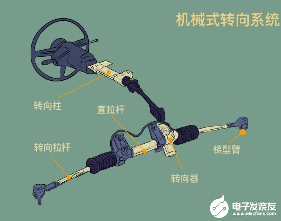 自动驾驶时◆代 少不了线控转向系』统的帮助