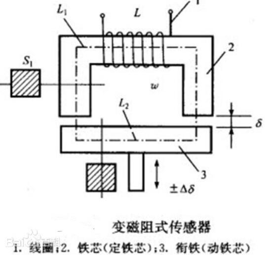 变磁阻式传感器组成_变磁阻式传感器工作原理