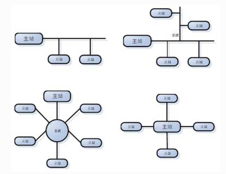 PLC网络系统的总线结构